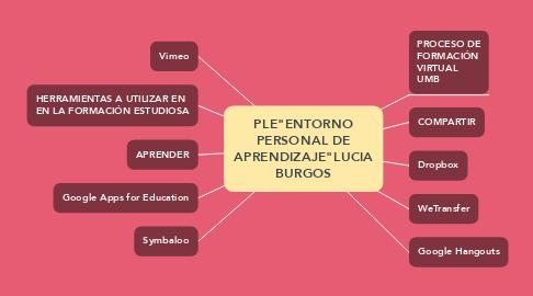 "Mind Map: PLE""ENTORNO PERSONAL DE APRENDIZAJE""LUCIA BURGOS"