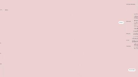 Mind Map: PUTTISU