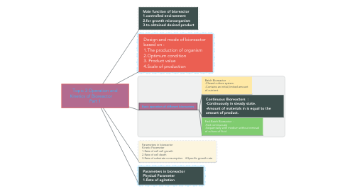 Mind Map: Topic 3 Operation and Kinetics of Bioreactor        Part 1