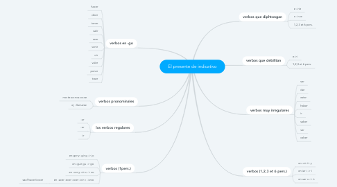 Mind Map: El presente de indicativo