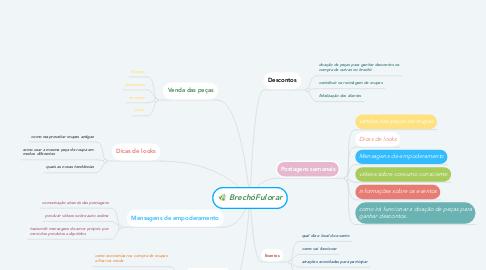 Mind Map: BrechóFulorar