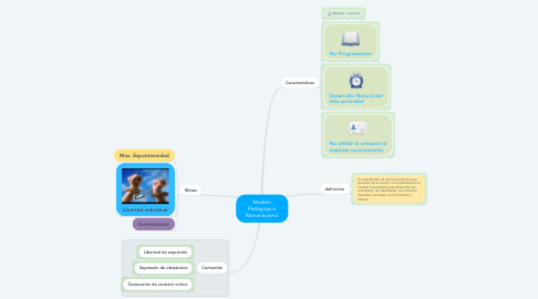 Mind Map: Modelo Pedagógico Romanticismo