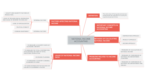 Mind Map: NATIONAL INCOME ACCOUNTING