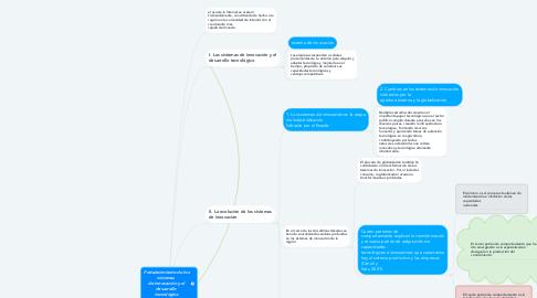 Mind Map: Fortalecimiento de los sistemas  de innovación y el desarrollo  tecnológico