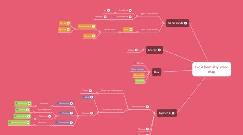 Mind Map: Bio-Chemistry mind map