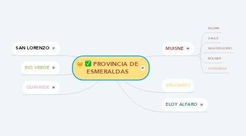 Mind Map: PROVINCIA DE ESMERALDAS