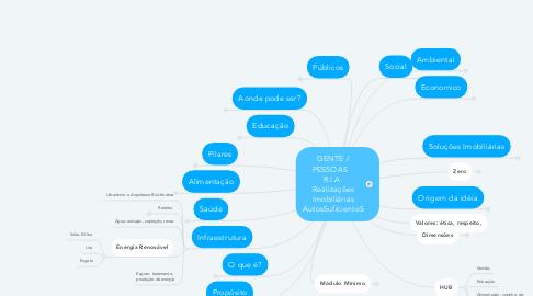 Mind Map: Desenvolvimento Auto Sustentavel