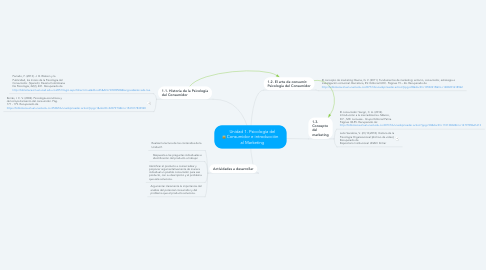 Mind Map: Unidad 1. Psicología del Consumidor e introducción al Marketing