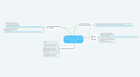 Mind Map: Unidad 1. Psicología del Consumidor e introducción al Marketing