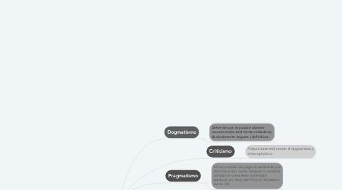 Mind Map: Teorías de la Verdad.
