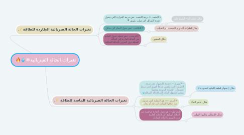 Mind Map: تغيرات الحالة الفيزيائية❄💧🔥.