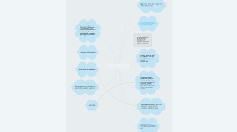 Mind Map: ORIENTACIÓN SEXUAL E IDENTIDAD DE GÉNEROS