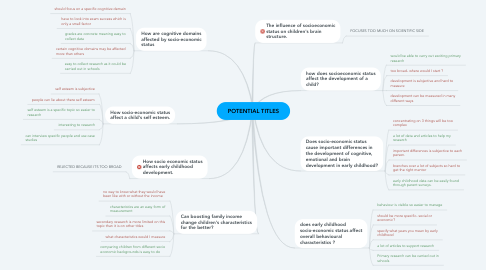 Mind Map: POTENTIAL TITLES