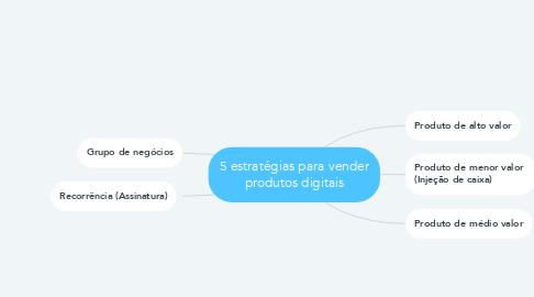 Mind Map: 5 estratégias para vender produtos digitais
