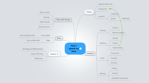 Mind Map: How I spend my time