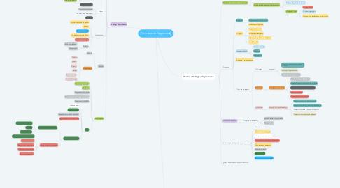 Mind Map: Processos de Negócios