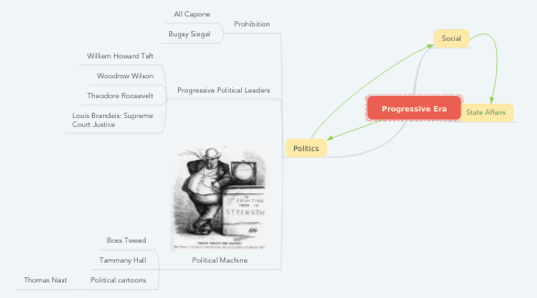 Mind Map: Progressive Era