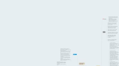 Mind Map: solucion de problemas