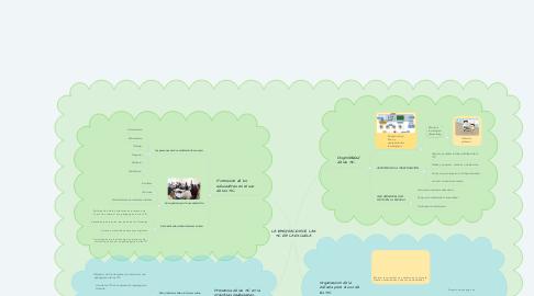 Mind Map: LA INTEGRACIÓN DE LAS TIC EN LA ESCUELA