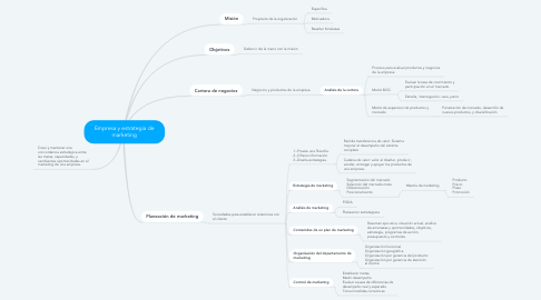 Mind Map: Empresa y estrategia de marketing