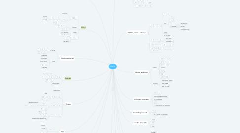 Mind Map: ÚVĚR