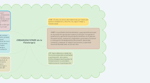 Mind Map: ORGANIZACIONES de la Fisioterapia