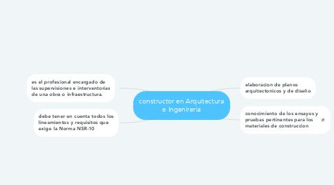 Mind Map: constructor en Arquitectura e Ingenireria
