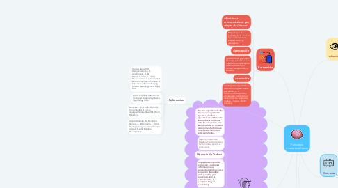 Mind Map: Funciones neuropsicológicas