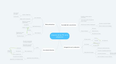 Mind Map: Impacto de las TIC en la educación