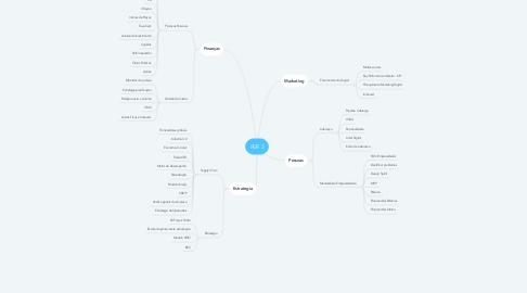 Mind Map: PER 3
