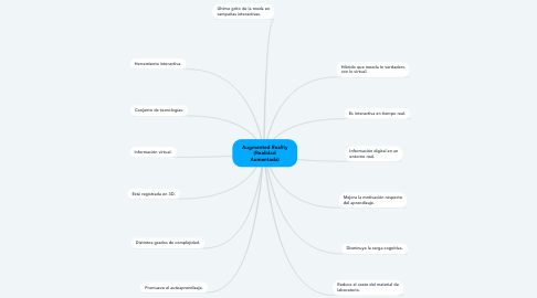 Mind Map: Augmented Reality (Realidad Aumentada)