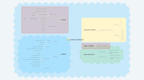 Mind Map: ASPECTOS BÁSICOS