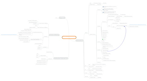 Mind Map: Open Chattanooga 2012