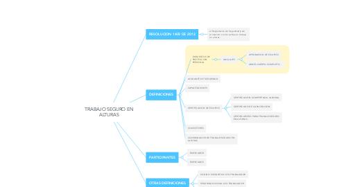 Mind Map: TRABAJO SEGURO EN ALTURAS