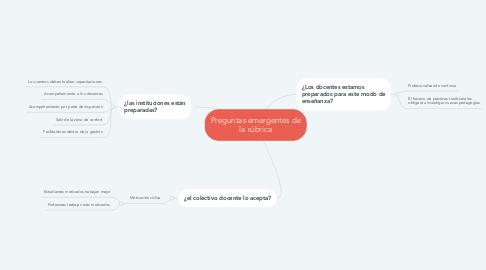 Mind Map: Preguntas emergentes de la rúbrica