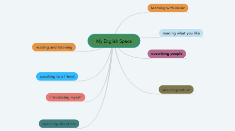 Mind Map: My English Space