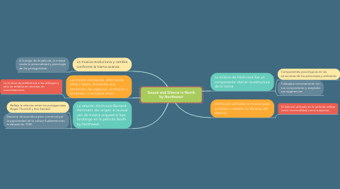 Mind Map: Sound and Silence in North by Northwest