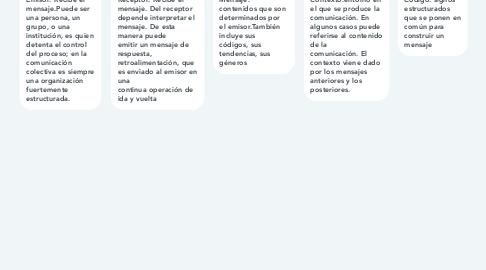 Mind Map: Elementos de la comuniacion.