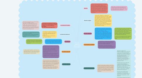 Mind Map: Obstáculos del crecimiento personal: