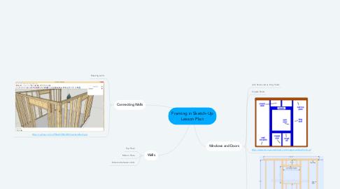 Mind Map: Framing in Sketch-Up Lesson Plan