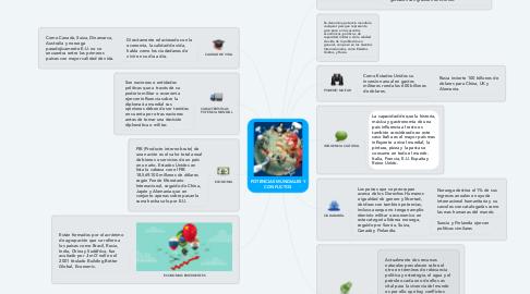 Mind Map: POTENCIAS MUNDIALES Y CONFLICTOS