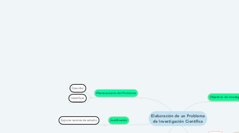 Mind Map: Elaboración de un Problema de Investigación Científica