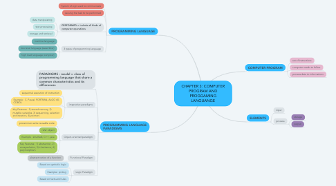 Mind Map: CHAPTER 3: COMPUTER PROGRAM AND PROGGAMING LANGUANGE