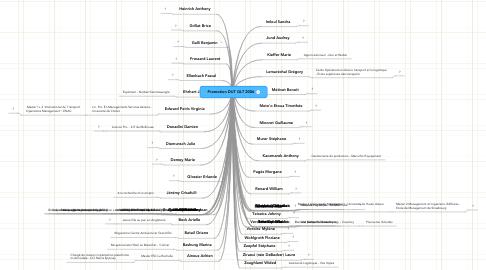 Mind Map: Promotion DUT GLT 2006