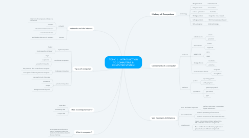 Mind Map: TOPIC 1 : INTRODUCTION TO COMPUTERS & COMPUTER SYSTEM