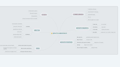 Mind Map: IMPACTO AMBIENTALES