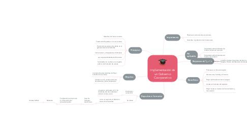 Mind Map: Implementación de un Gobierno Coorporativo