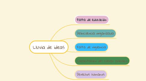 Mind Map: Lluvia de ideas