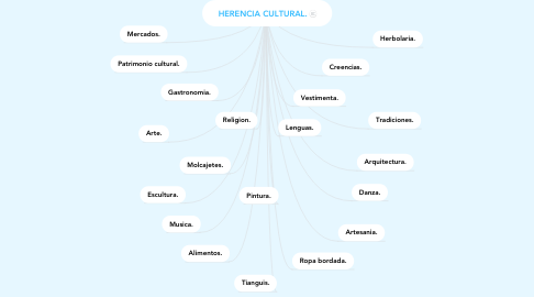Mind Map: HERENCIA CULTURAL.