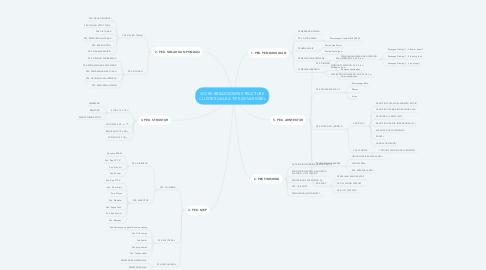 Mind Map: WORK BREAKDOWN STRUCTURE CLUSTER GALEA TIPE 43/VARIABEL